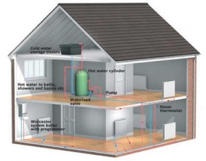 Central Heating Diagram